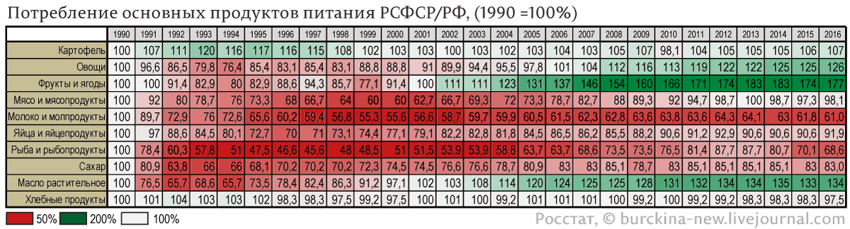 Изображение - Производство мяса в россии 97930_original