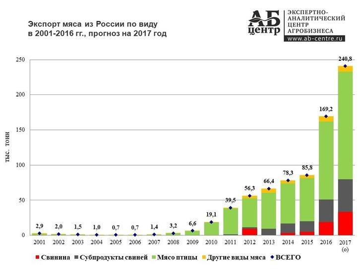 Изображение - Производство мяса в россии cHAudXNlcmFwaS5jb20vYzg0MDMyNS92ODQwMzI1MjQ4LzIxODhiLzc4WWtsTnQ4Sng0LmpwZz9fX2lkPTEwMDIyOA